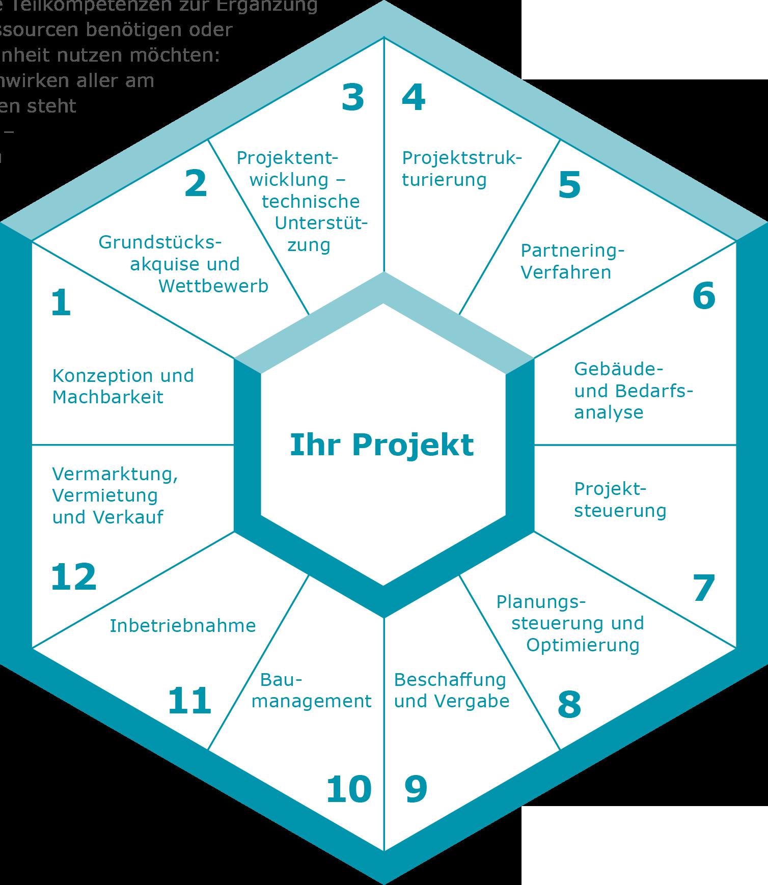 leistungsspektrum_hexagon_v1-2016
